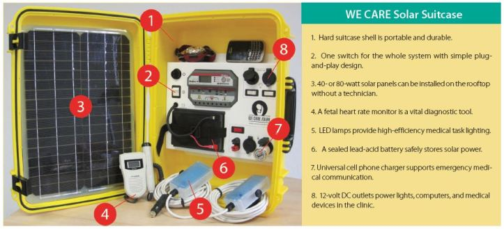 Solar suitcase comes with everything ready.